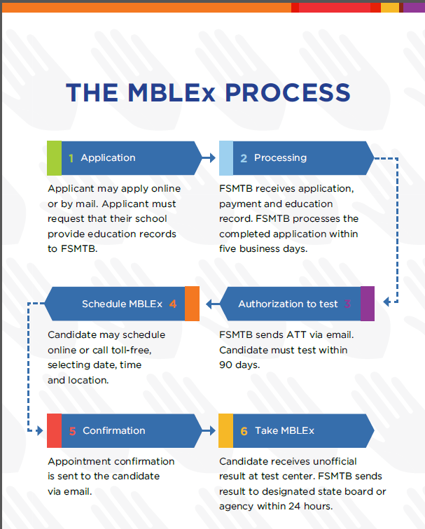 MBLEx | Application Process